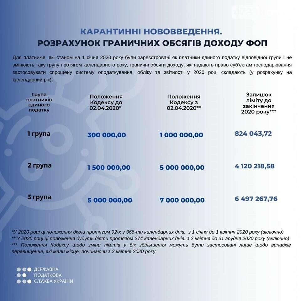 Нові граничні обсяги доходів для платників єдиного податку І-ІІІ груп, фото-1
