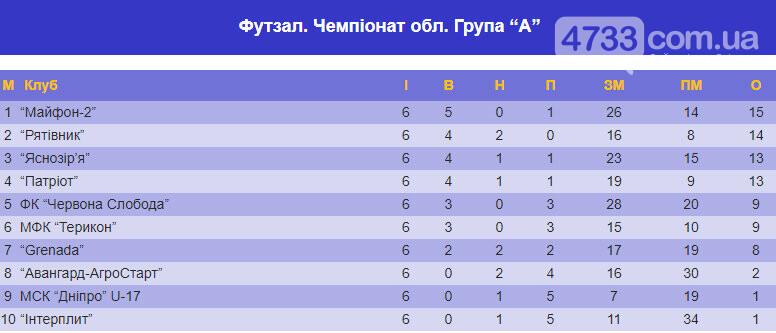 Смілянський ФК «Патріот» впевнено переміг лідера Чемпіонату Черкащини, фото-1