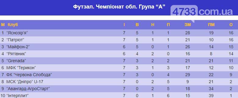 Смілянський ФК «Патріот» підіймається на другу сходинку в Чемпіонаті області, фото-1
